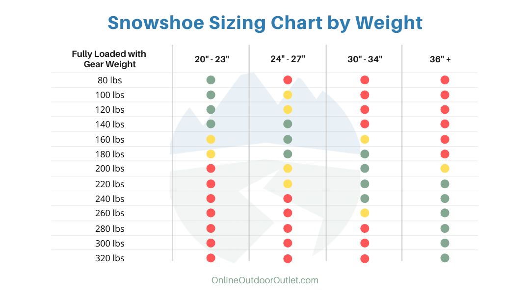 Snowshoe Sizing Chart by Weight